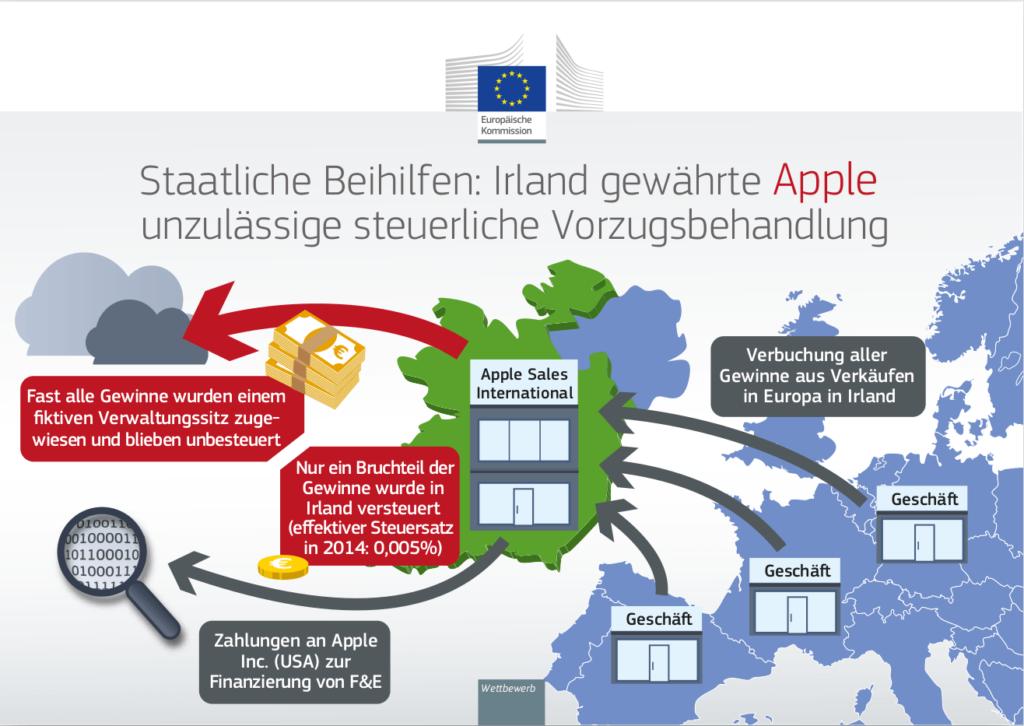 """Apple-Steuersparmodell: """"Double Irish"""""""