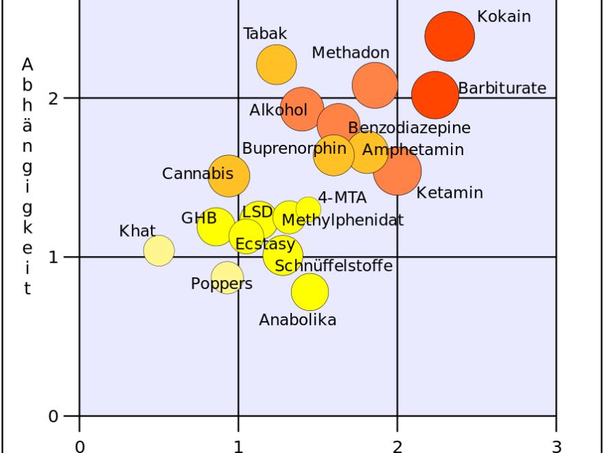Methamphetamin – und die gehandelte Menge in der Strafzumessung